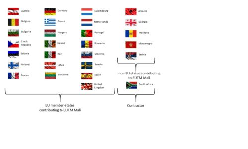 Contributing Countries 4th Mandate